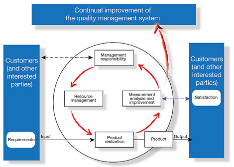 process approach EFQM and ISO 9001 – A comparison of approaches