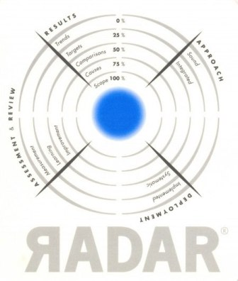 radar.matrix